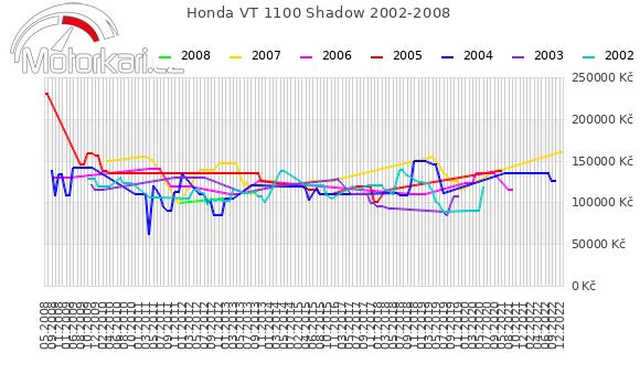 Honda VT 1100 Shadow 2002-2008