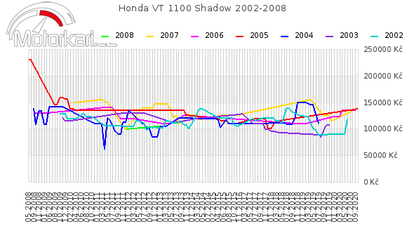 Honda VT 1100 Shadow 2002-2008