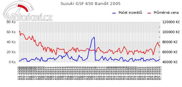 Suzuki GSF 650 Bandit 2005