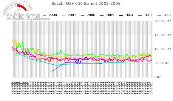 Suzuki GSF 650 Bandit 2002-2008