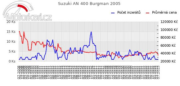 Suzuki AN 400 Burgman 2005