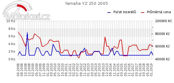 Yamaha YZ 250 2005