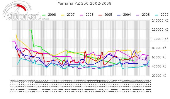 Yamaha YZ 250 2002-2008
