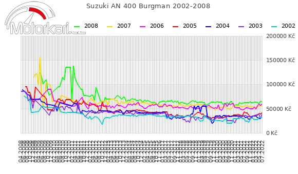 Suzuki AN 400 Burgman 2002-2008