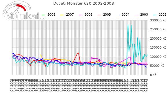 Ducati Monster 620 2002-2008