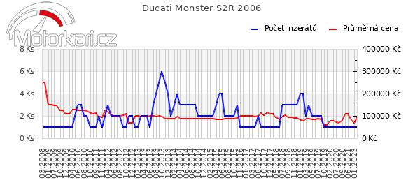 Ducati Monster S2R 2006