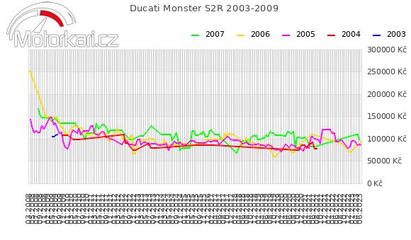 Ducati Monster S2R 2003-2009
