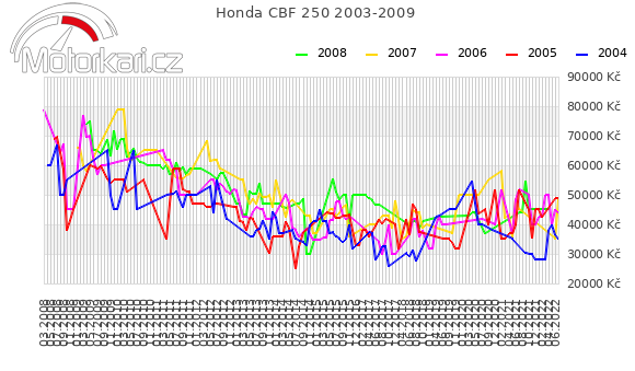 Honda CBF 250 2003-2009