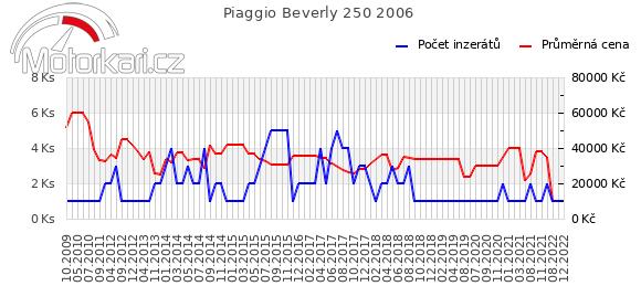 Piaggio Beverly 250 2006