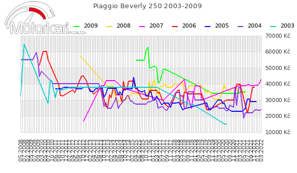 Piaggio Beverly 250 2003-2009