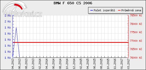 BMW F 650 CS 2006