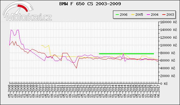 BMW F 650 CS 2003-2009