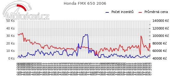 Honda FMX 650 2006