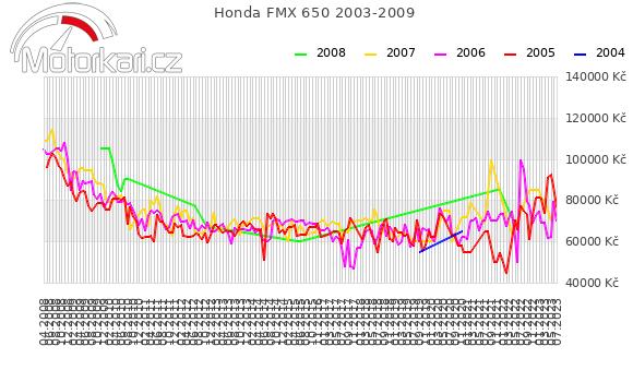Honda FMX 650 2003-2009