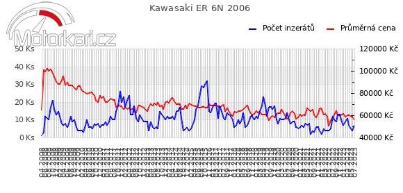 Kawasaki ER 6N 2006