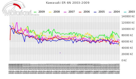 Kawasaki ER 6N 2003-2009