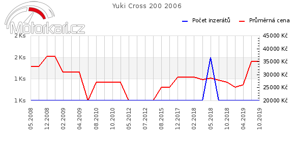 Yuki Cross 200 2006