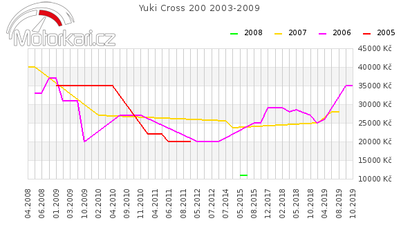 Yuki Cross 200 2003-2009