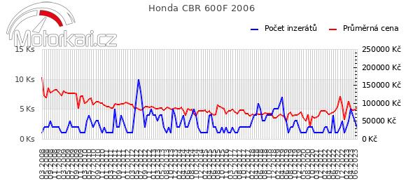 Honda CBR 600F 2006