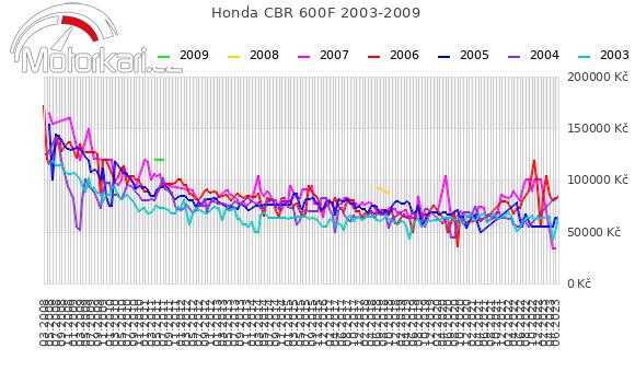 Honda CBR 600F 2003-2009