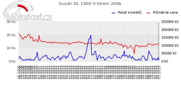 Suzuki DL 1000 V-Strom 2006