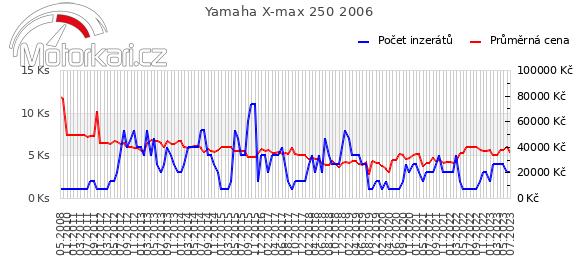 Yamaha X-max 250 2006