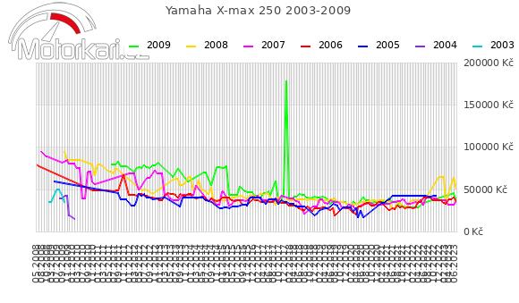 Yamaha X-max 250 2003-2009