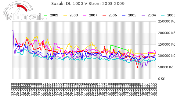Suzuki DL 1000 V-Strom 2003-2009