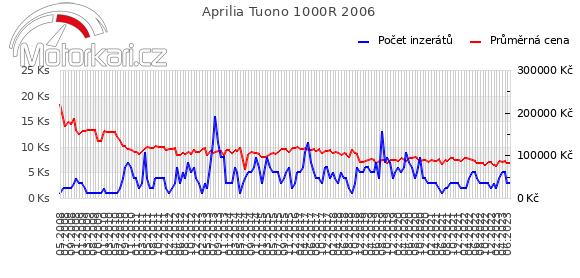 Aprilia Tuono 1000R 2006