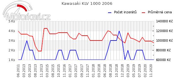 Kawasaki KLV 1000 2006