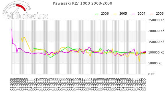 Kawasaki KLV 1000 2003-2009
