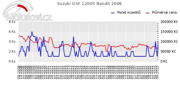 Suzuki GSF 1200S Bandit 2006