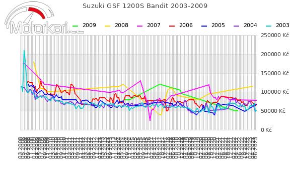 Suzuki GSF 1200S Bandit 2003-2009