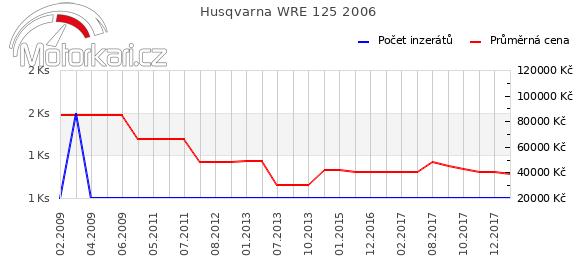 Husqvarna WRE 125 2006