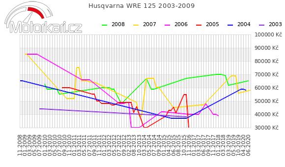 Husqvarna WRE 125 2003-2009