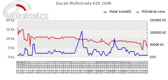 Ducati Multistrada 620 2006