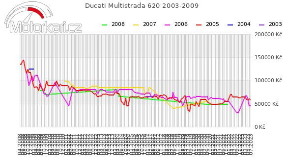 Ducati Multistrada 620 2003-2009