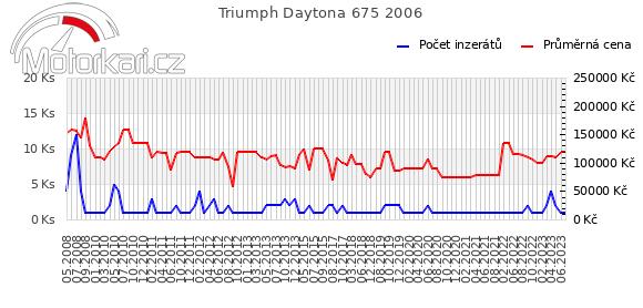 Triumph Daytona 675 2006