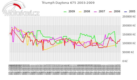 Triumph Daytona 675 2003-2009