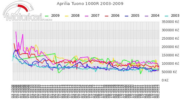 Aprilia Tuono 1000R 2003-2009