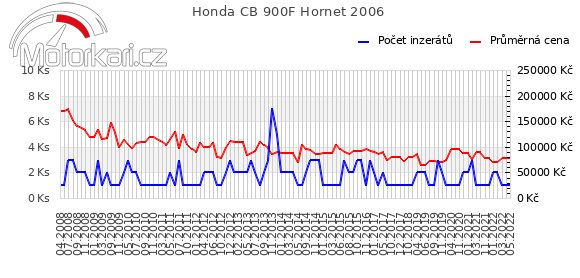 Honda CB 900F Hornet 2006