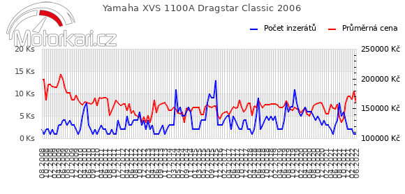 Yamaha XVS 1100A Dragstar Classic 2006