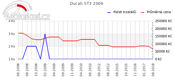 Ducati ST3 2006
