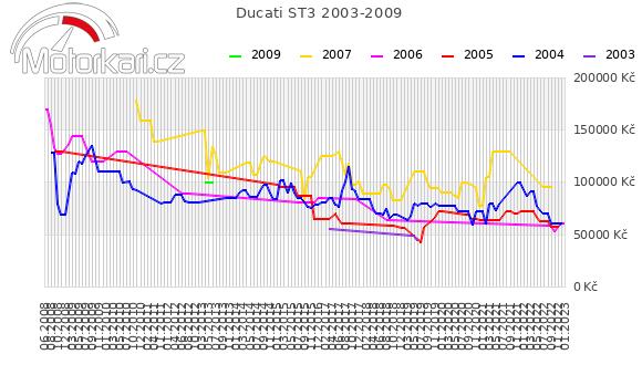 Ducati ST3 2003-2009