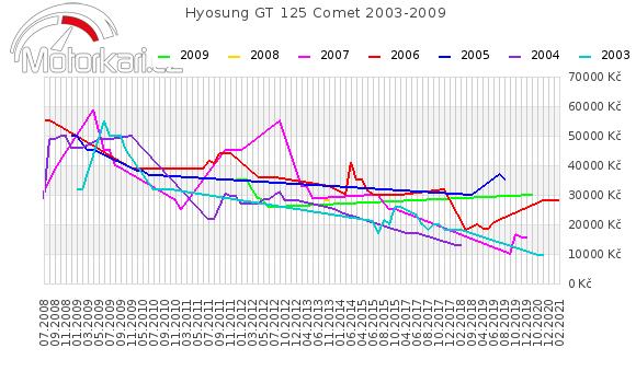 Hyosung GT 125 Comet 2003-2009