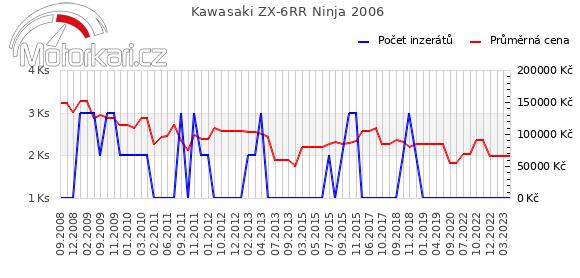 Kawasaki ZX-6RR Ninja 2006