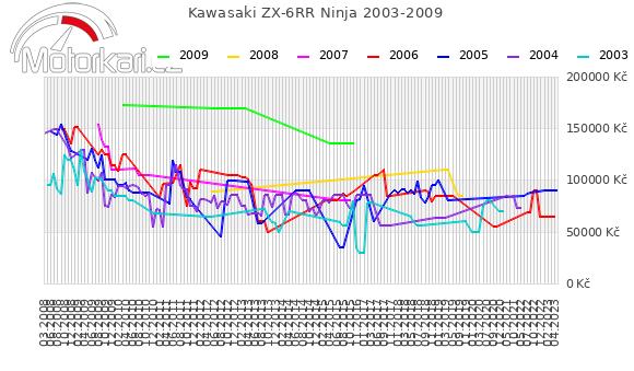 Kawasaki ZX-6RR Ninja 2003-2009