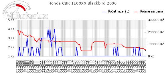 Honda CBR 1100XX Blackbird 2006