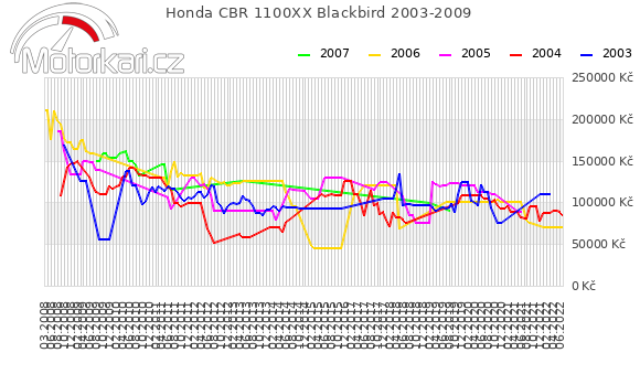 Honda CBR 1100XX Blackbird 2003-2009
