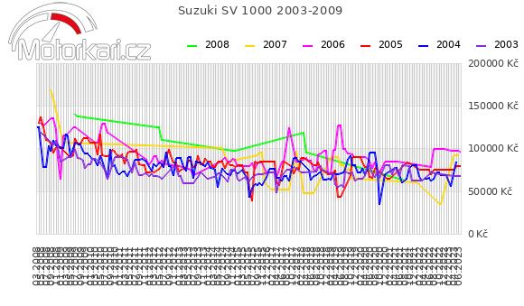 Suzuki SV 1000 2003-2009